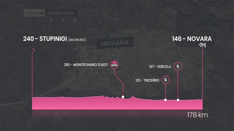 Giro d'Italia | İkinci etap profili