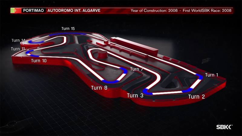 What you need to know about Portimao: Portuguese Round track info