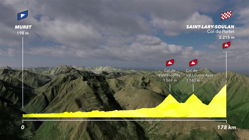 Stage 17 profile: Muret - Col du Portet