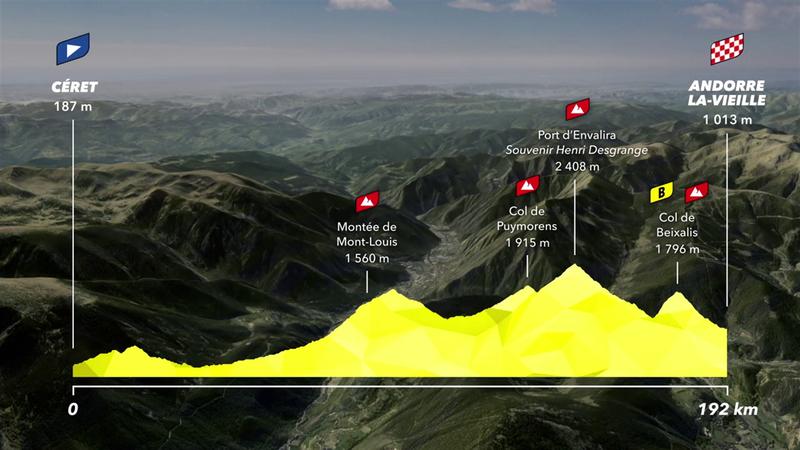 Stage 15 profile: Céret - Andorre-La-Vieille